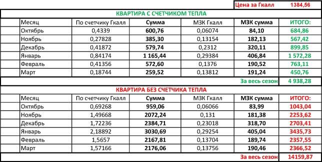 """Таблица """"Сравнительный анализ"""""""